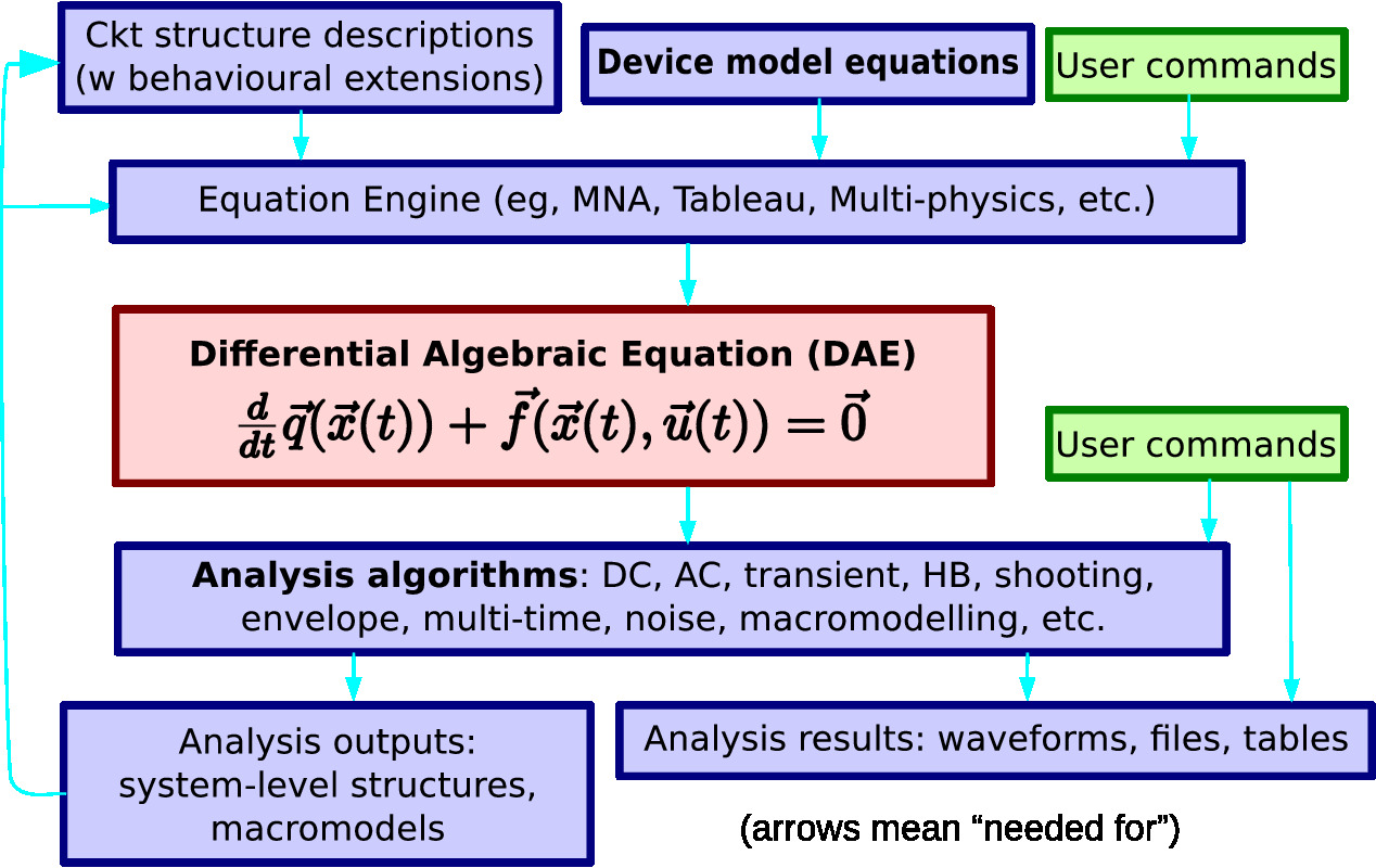 Research Jfet Ac Coupled Integrator A Long Standing Barrier To In Models And Algorithms For Continuous Time Simulation Has Been The Lack Of Powerful Yet Convenient Platform
